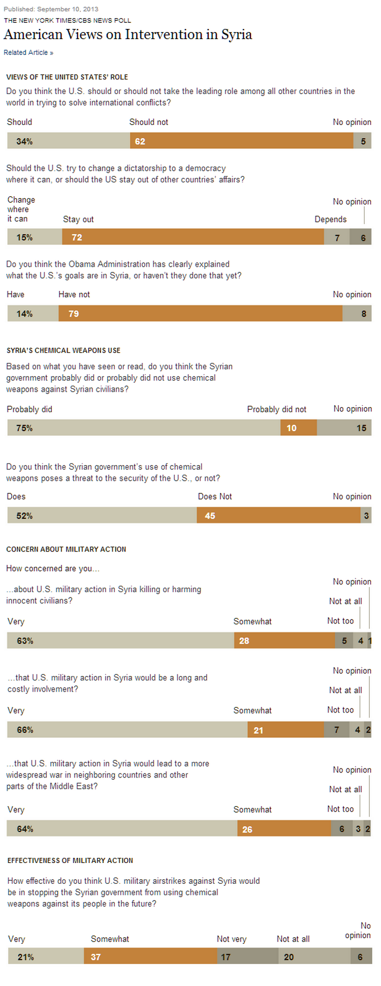 American Views on Intervention in Syria   Graphic   NYTimes.com