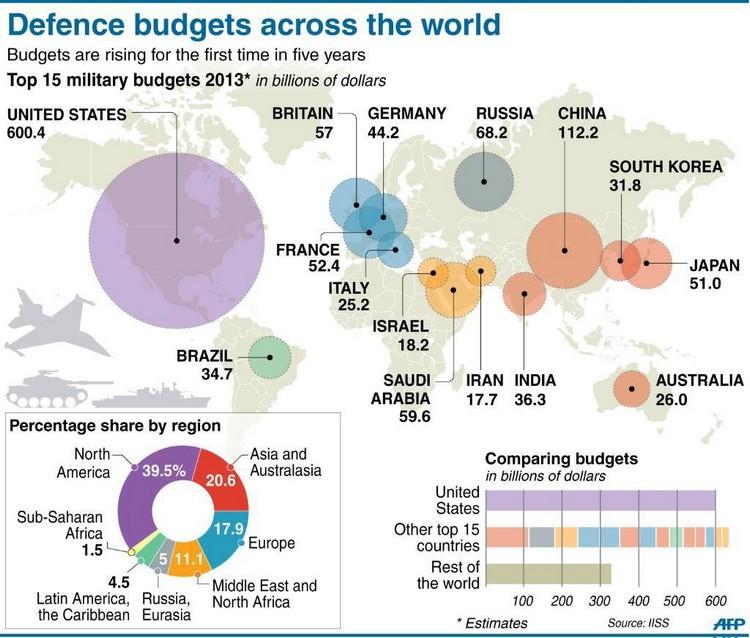 Budgets Défense